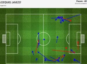 Activiteit van Lavezzi