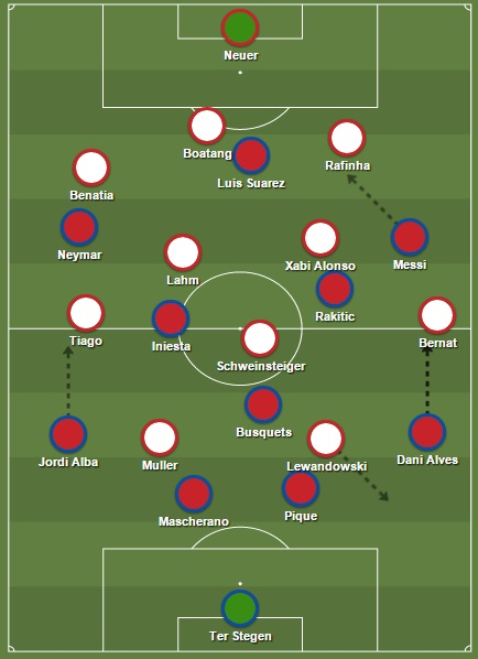 Startopstellingen Barcelona & Bayern München