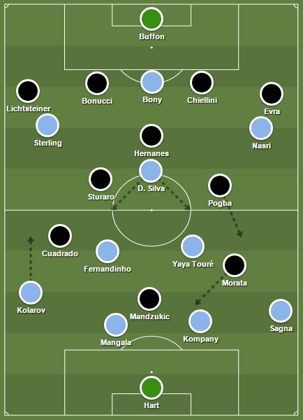 Startopstellingen Manchester City - Juventus (15/9/2015)