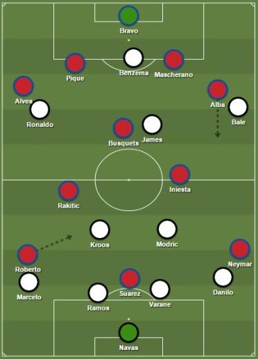 Opstellingen Real & Barça