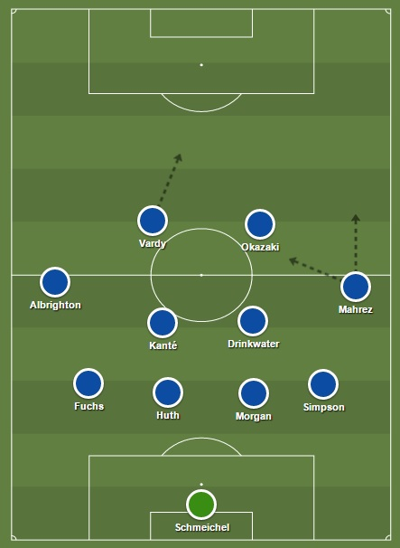 Leicester City opstelling