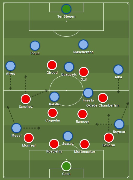 tactiek Barcelona Arsenal