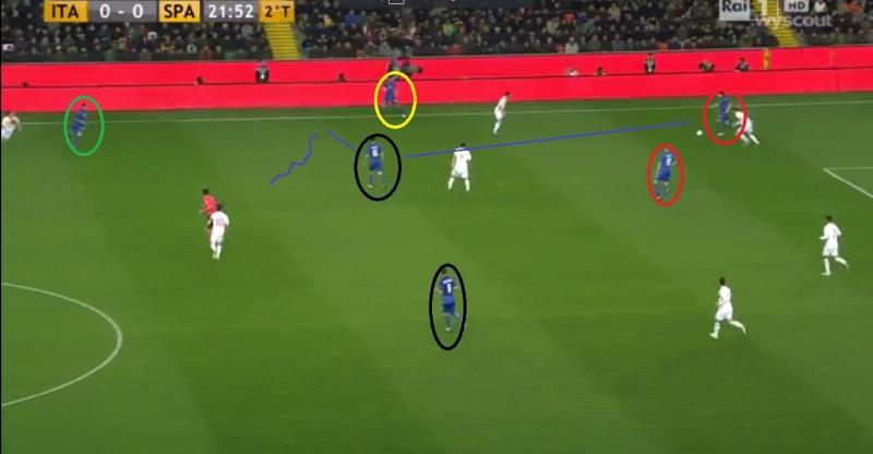 Analyse Italie - goal deel 1