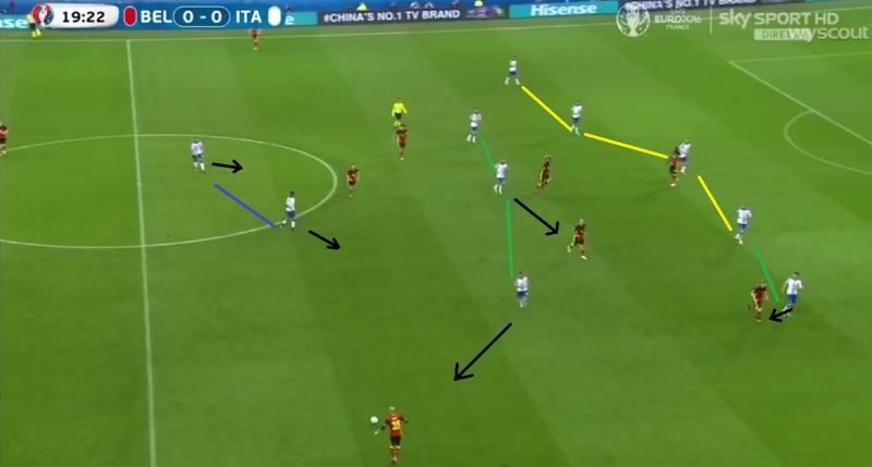 Italie met medium blok in 3-5-2/5-3-2. Backs van België onvoldoende hoog en te weinig spelers tussen de linies.