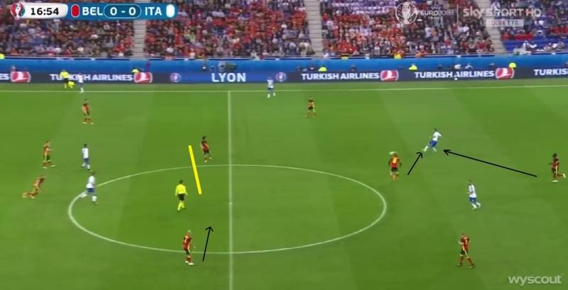 Blok van de Belgen staat niet goed & geen druk op de bal. Daardoor komen centrale verdedigers steeds in moeilijke situatie: 2v2 tegen Italiaanse aanvallers