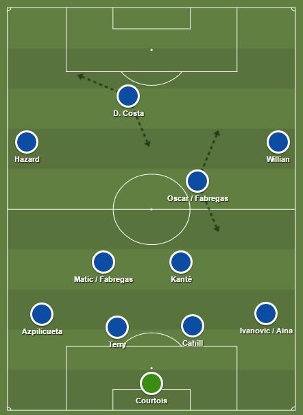 Chelsea 4-3-3