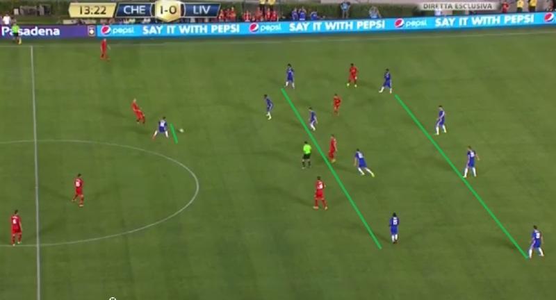 Chelsea in een laag blok met 4 verdedigers, 5 middenvelders en 1 diepe spits. Centrum zit dicht.