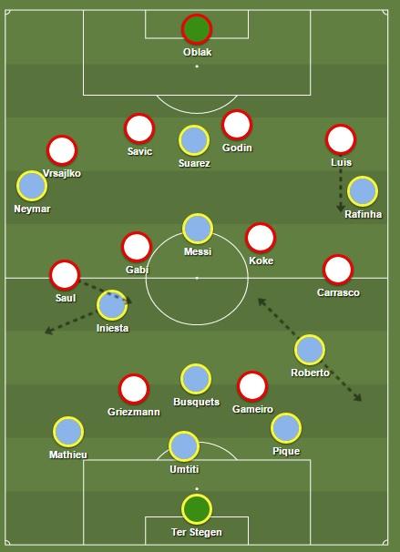 tactiek Barcelona
